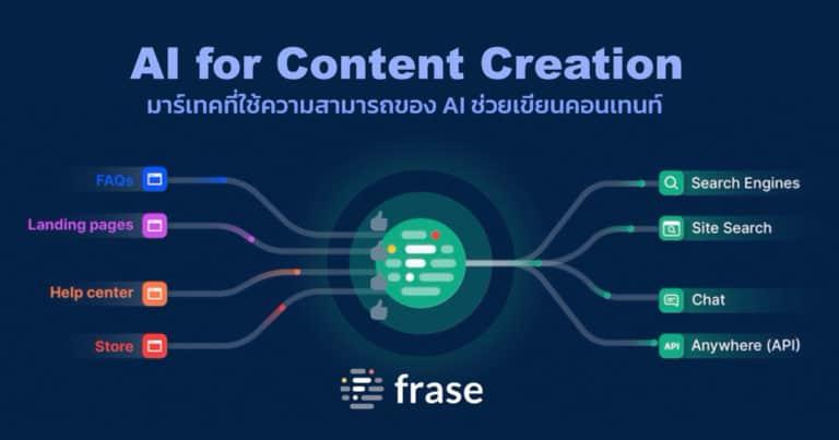 Frase.io เครื่องมือที่ใช้ AI  มาช่วยเขียน Content