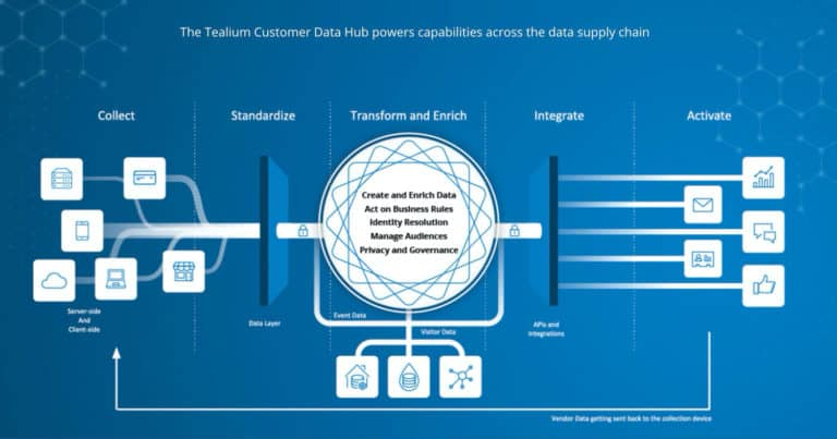 Tealium CDP  ที่เรียกตัวเองว่า Customer Data Hub & Enterprise Tag Management