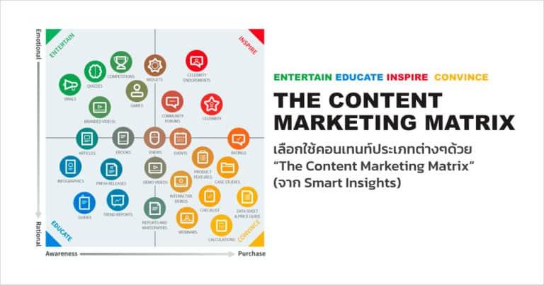 """กลยุทธ์ แท็คติก และวิธีวัดผล """"The Content Marketing Matrix"""""""