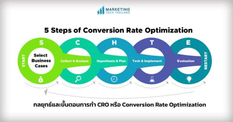 Conversion Rate Optimization โดยใช้ Data และ MarTech