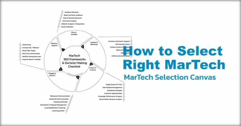 Marketing Technology Selection by MarTech 360 Framework