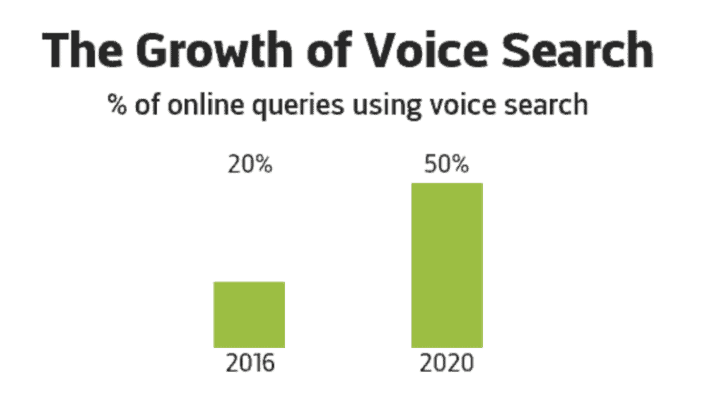 iot voice search