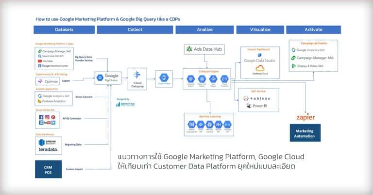 เพิ่มพลัง Google Marketing Platform และ Big Query ให้เทียบเท่า CDP ยุคใหม่