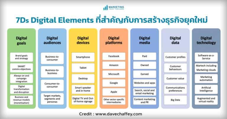เข้าใจ 7 Digital Elements ที่สำคัญกับการสร้างธุรกิจยุคใหม่