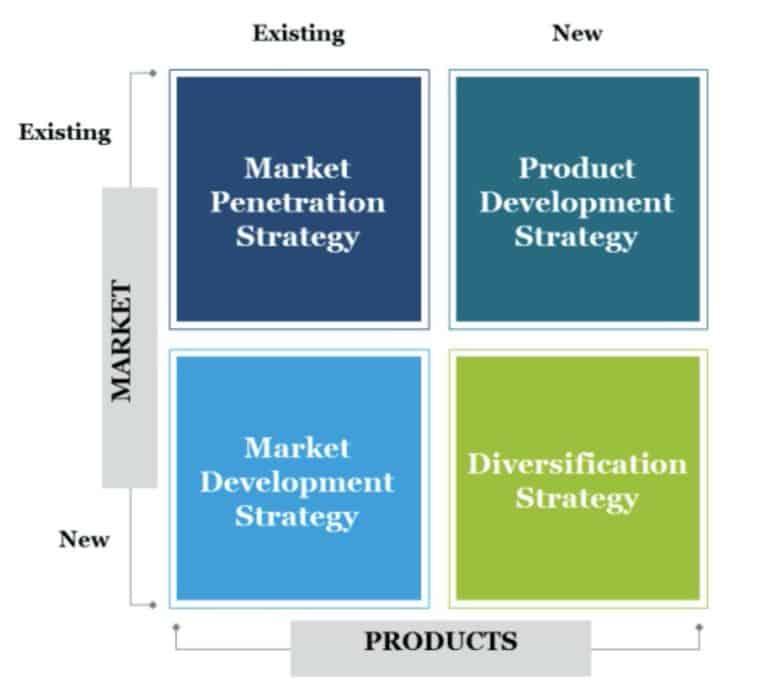 Ansoff Matrix เครื่องมือวางแผนกลยุทธ์ธุรกิจ