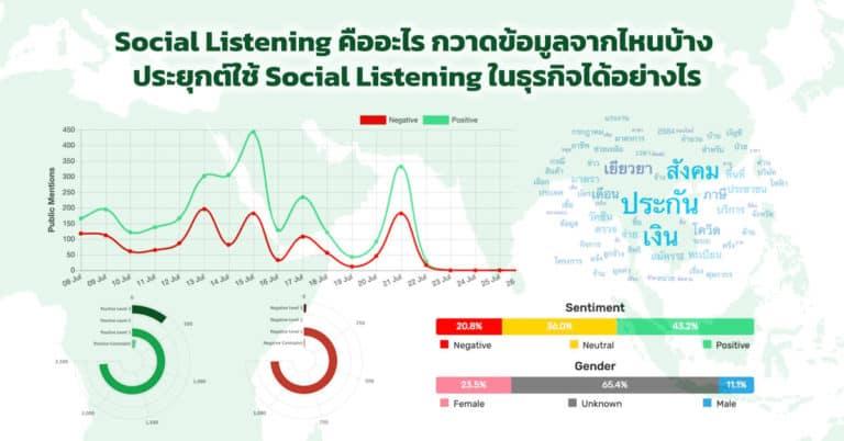 Social Listening คืออะไร การกวาดข้อมูล ข้อจำกัด และวิธีประยุกต์ใช้