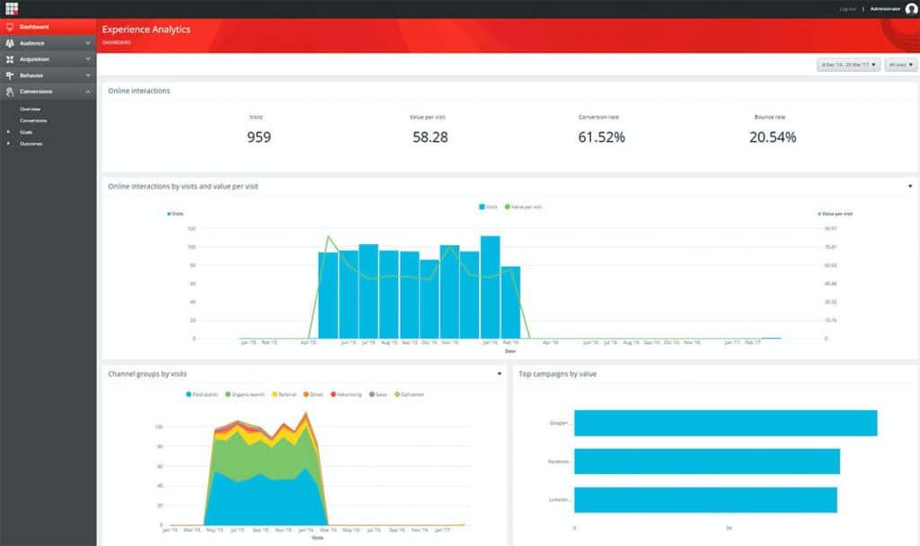 Sitecore-Experience-analytic