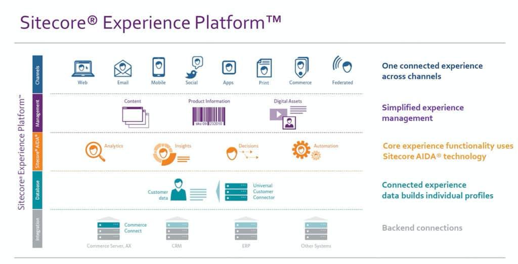 Sitecore-Experience-Platform