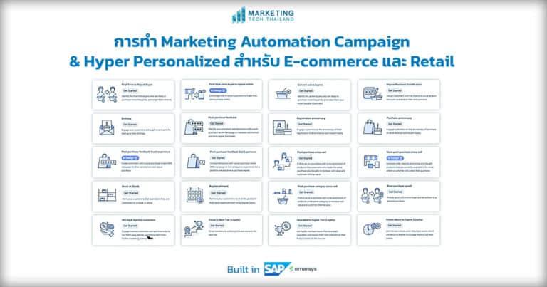 8 วิธี Automation และ Personalization สำหรับ E-commerce และ Retail