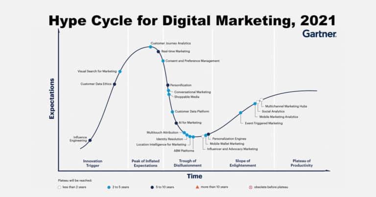 สรุป Hype Cycle for Digital Marketing 2021 จาก Gartner