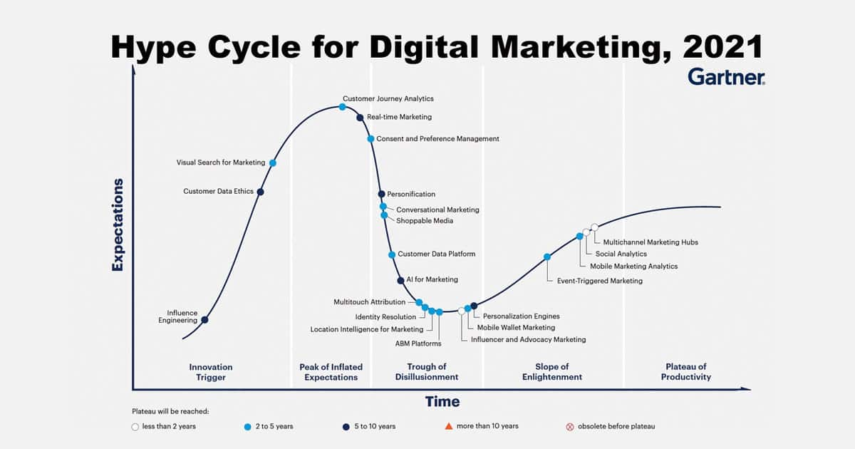 Cover-Hype-Cycle-for-Digital-Marketing-2021-