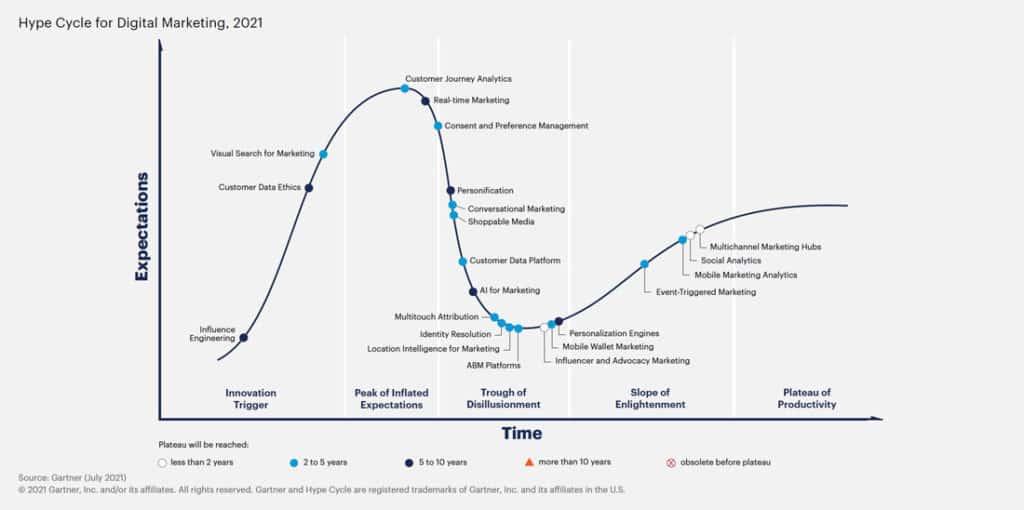 Hype-Cycle-for-Digital-Marketing-2021.jpg