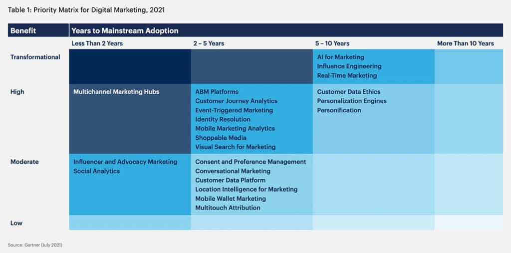 Hype-Cycle-for-Digital-Marketing-2021-matrix