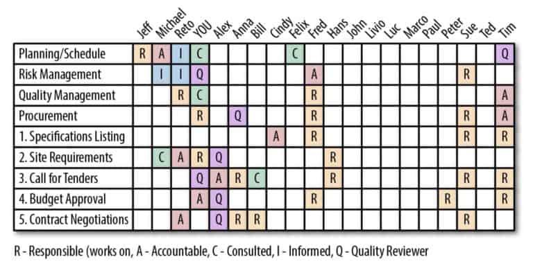 RACI Matrix คืออะไร ใช้อย่างไร