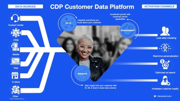 Treasure data คืออะไร Unify Data ผ่าน CDP ดีอย่างไร